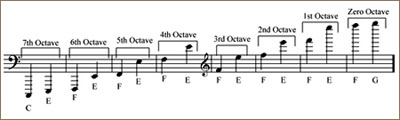 how to add rehearsal numbers in finale